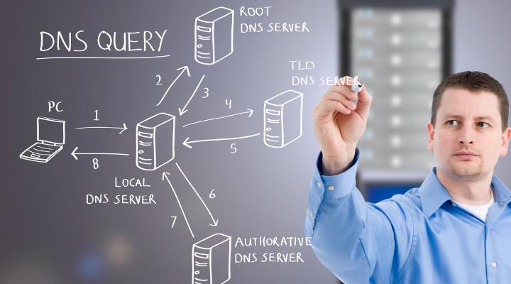 Wat is DNSSEC