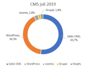 Marktaandeel WordPress