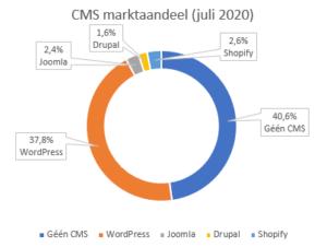 cms marktaandeel 2020